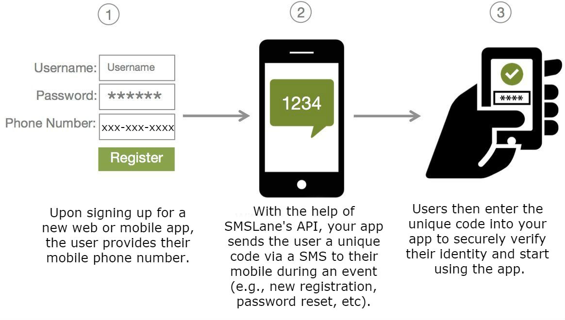 2f-authentication_sms